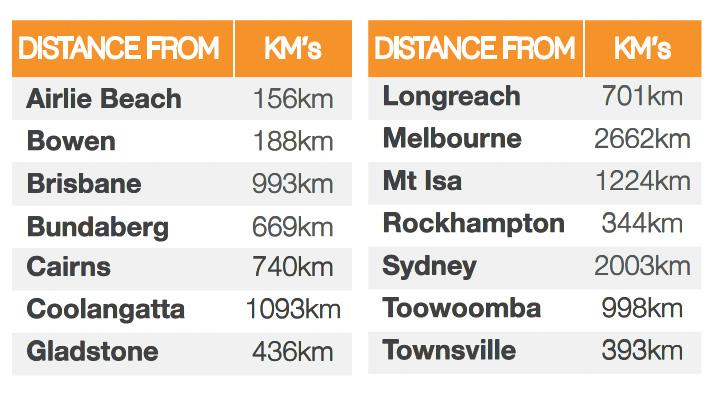 Mackay Distances Table